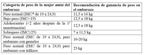 Ejemplos de menus para embarazadas con sobrepeso