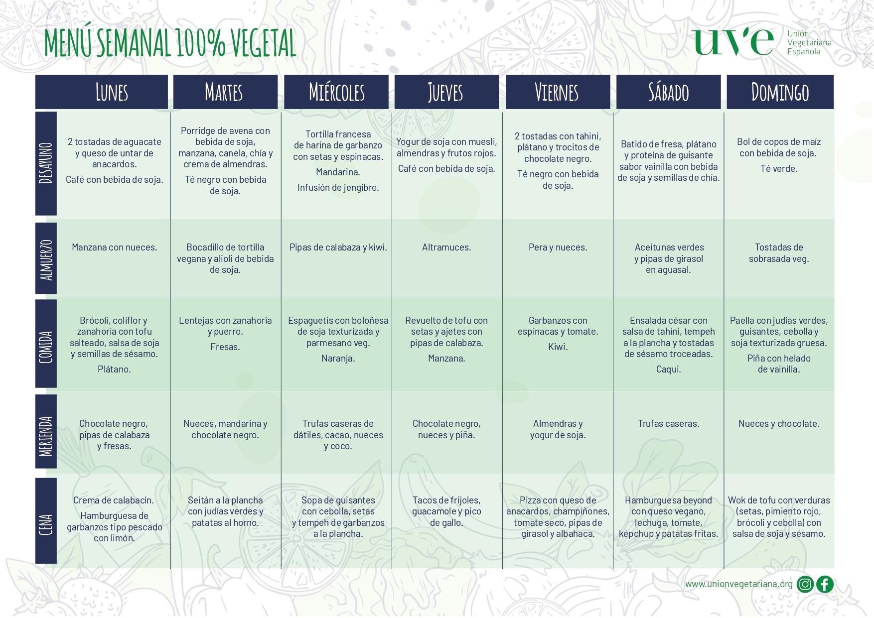 plan semanal para alimentarsebien durante el aislamiento